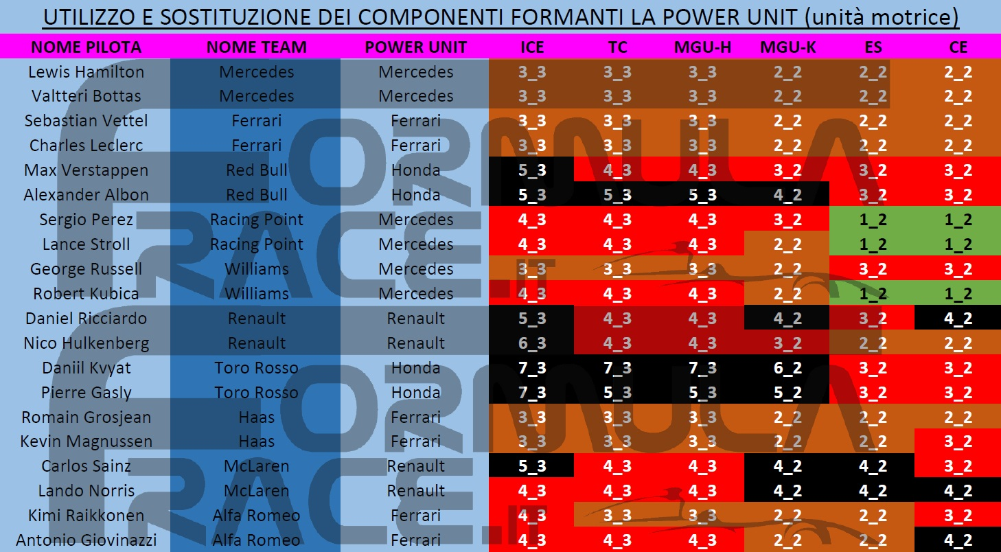 Stato componenti power unit F1 2019